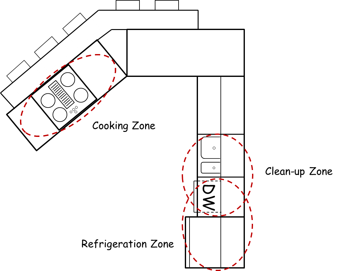 Schematic illustration of the 3 work zones in the typical kitchen