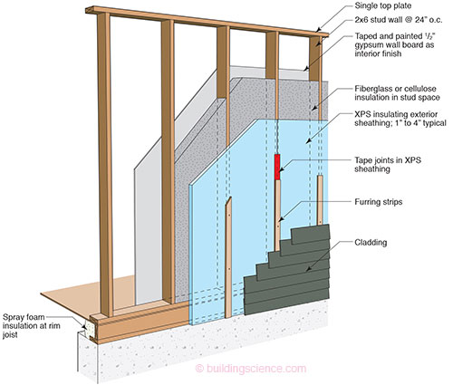 2x6 construction or 2x4 construction on new home builds for Exterior sheathing options