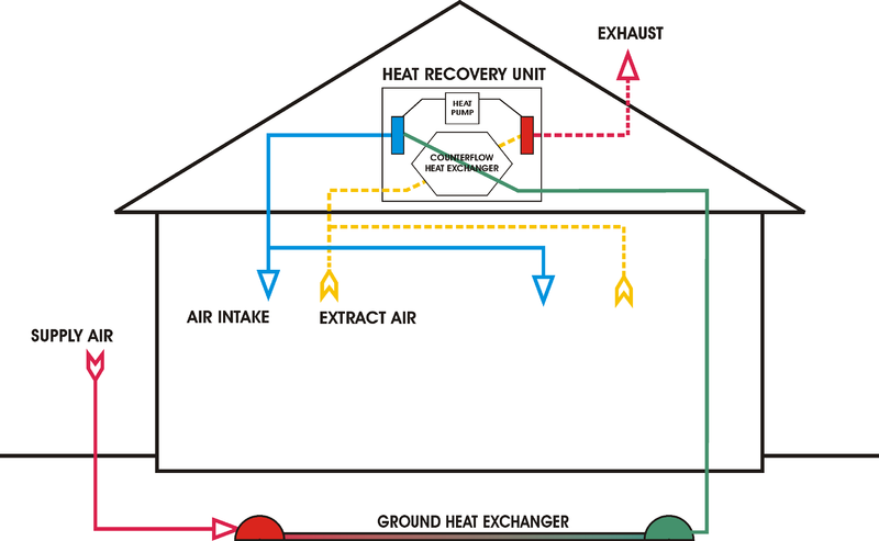 Diagram of a heating and cooling ventilation system including a heat-recovery ventilator