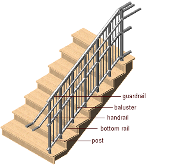 Illustration showing the parts that make up a stairway railing