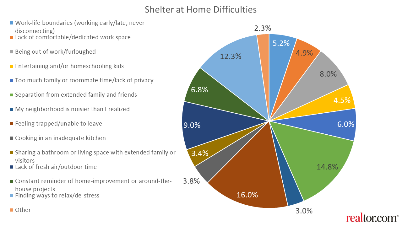 Graph showing shelter at home difficulties during Covid-19