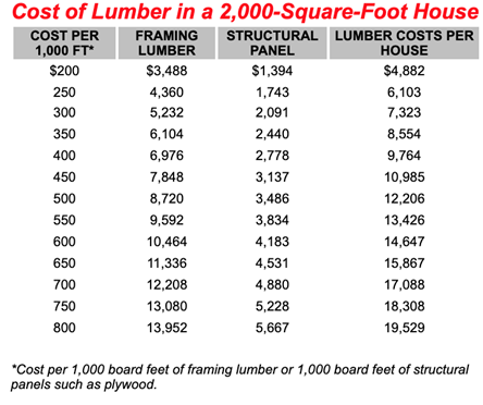 Table showing the cost of lumber per 1,000 sq. ft. for a 2,000 sq. ft. home