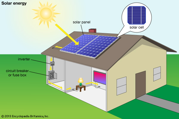 6 Reasons Why Solar Energy Makes Sense For Your Home
