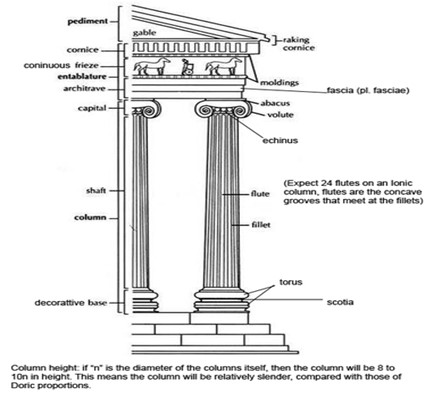 Illustration of Ionic column showing parts of its construction