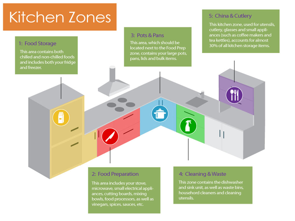 Schematic diagram illustrating 5 kitchen work zones