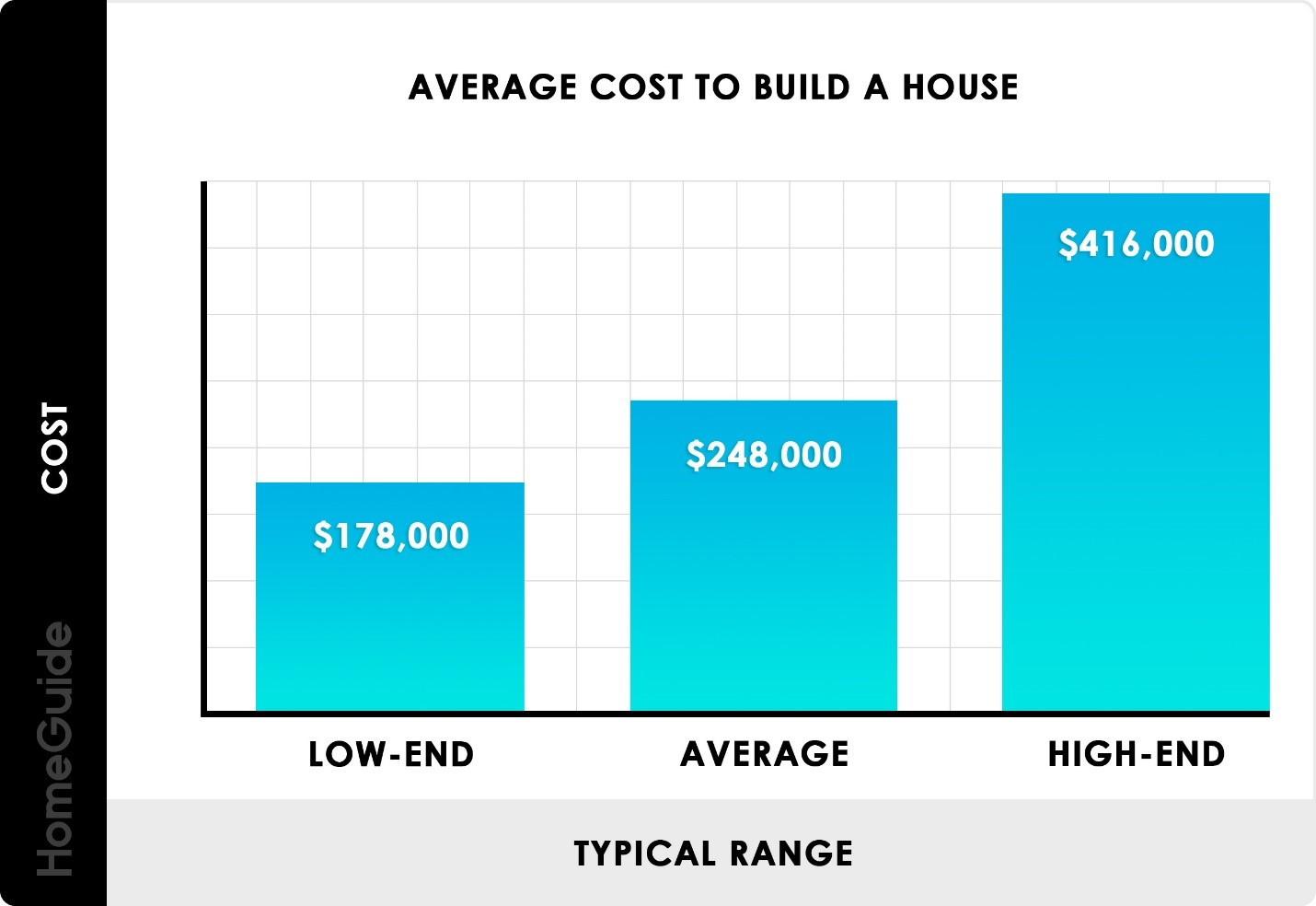 Graph illustrating the average cost of building a house, low to high end.