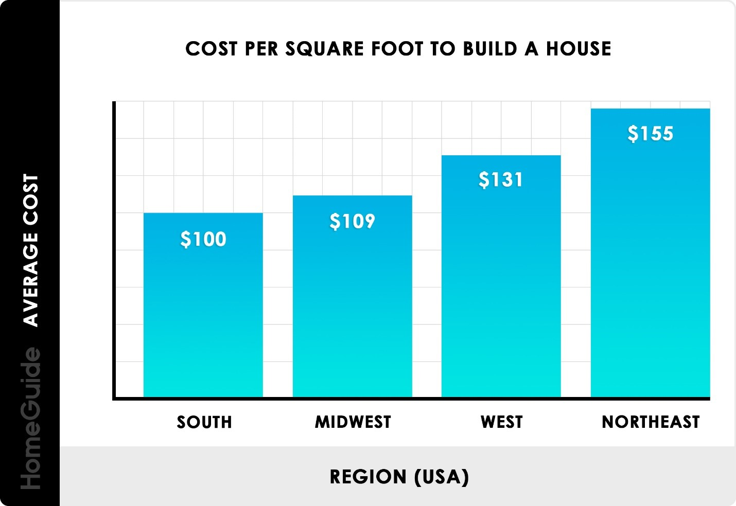 Graph showing average regional cost per sq. ft.  to build a house