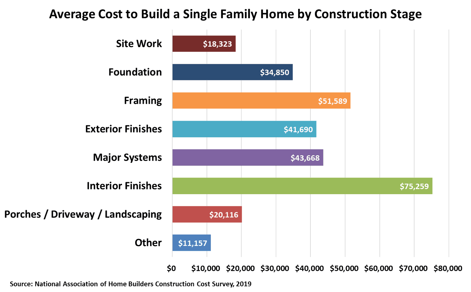 Chart of Average Cost to Build a Single-Family Home by Construction Stage in US