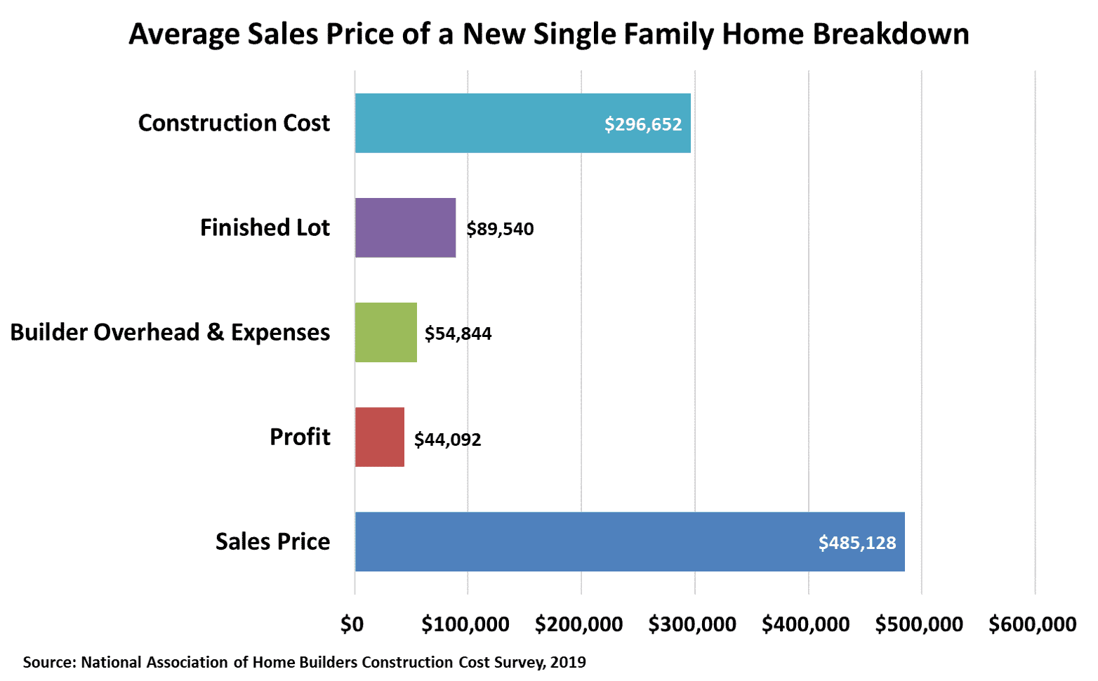 Graph displaying breakdown of the cost and expense components making up the average sales price of a new single family home in the US