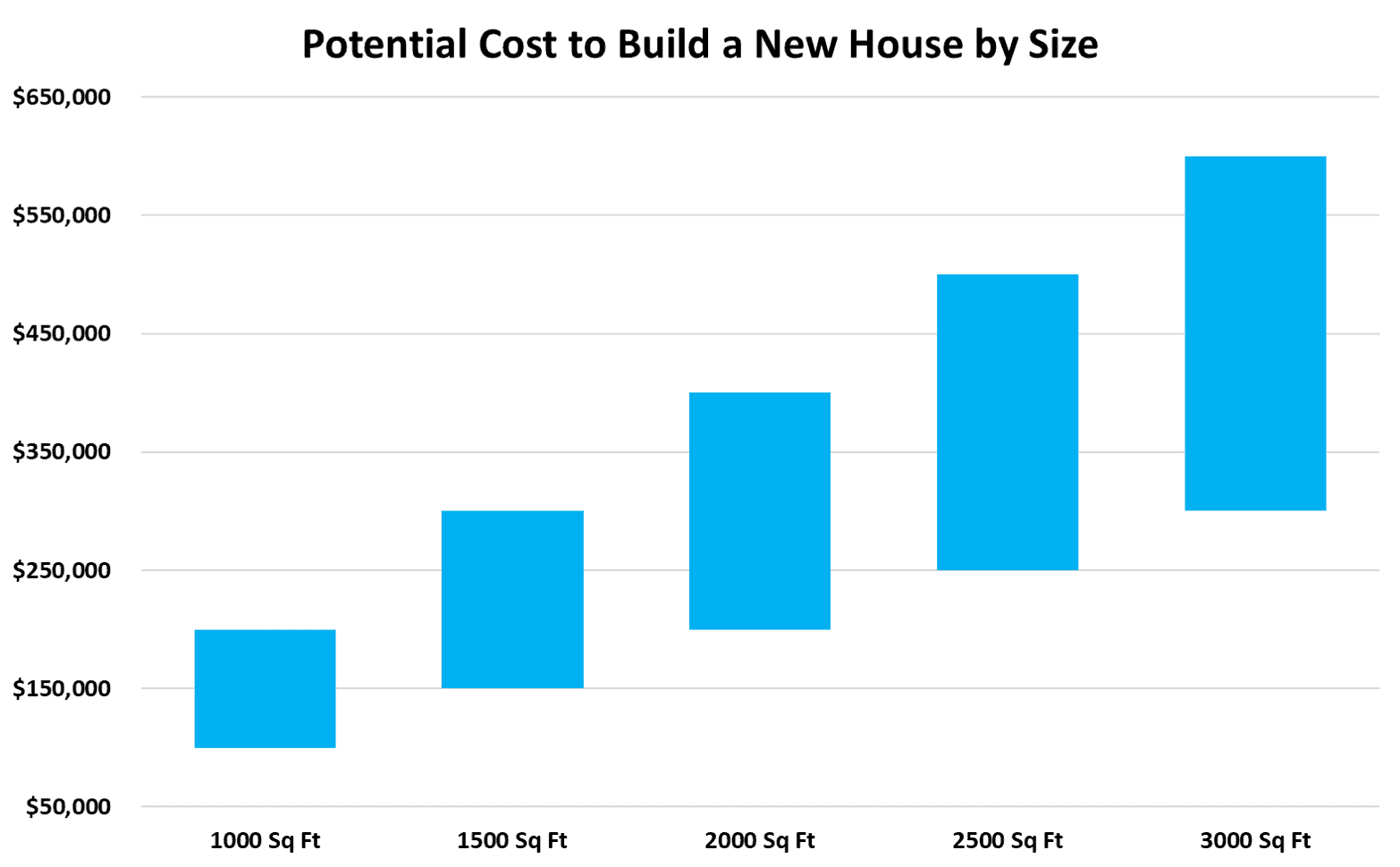 Chart displaying the potential cost to build a new single-family house by square footage size in US