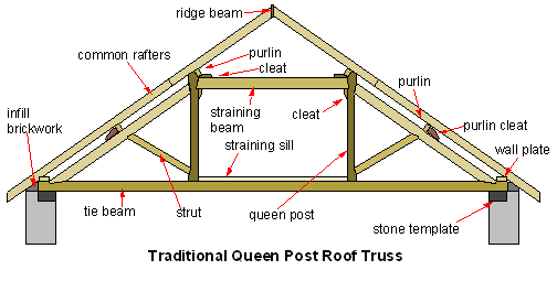 Illustration of queen-post truss for residential construction