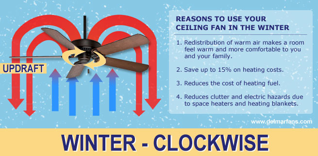 Winter advantage of ceiling fans