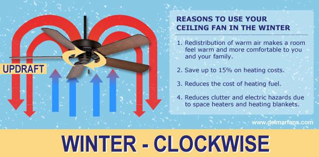 Winter advantage of ceiling fans