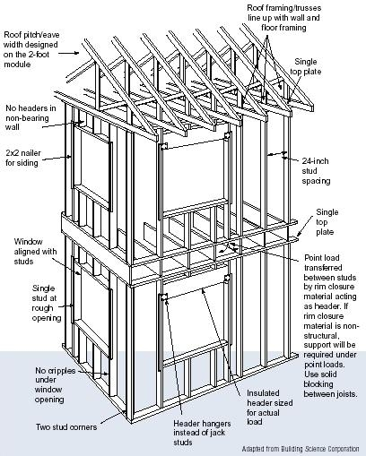 Illustration of advanced framing techniques for energy efficiency