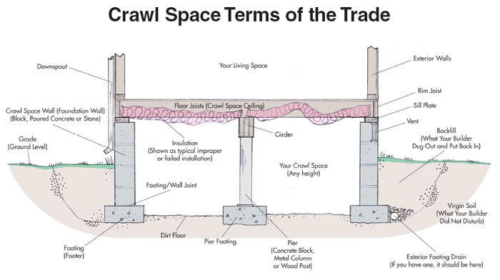 Cross-sectional illustration of crawl space