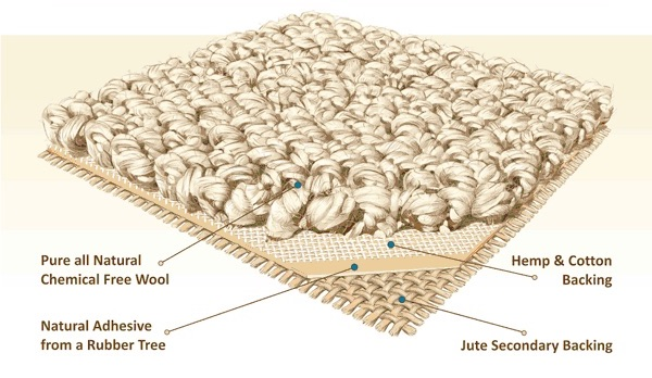 Illustration of construction of natural wool carpet