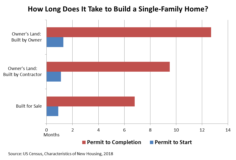 How long does it take to build a single-family home in the United States by Type