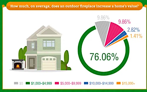 Chart showing how much a fireplace increases a home's value