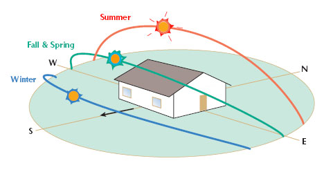 Solar path in different seasons